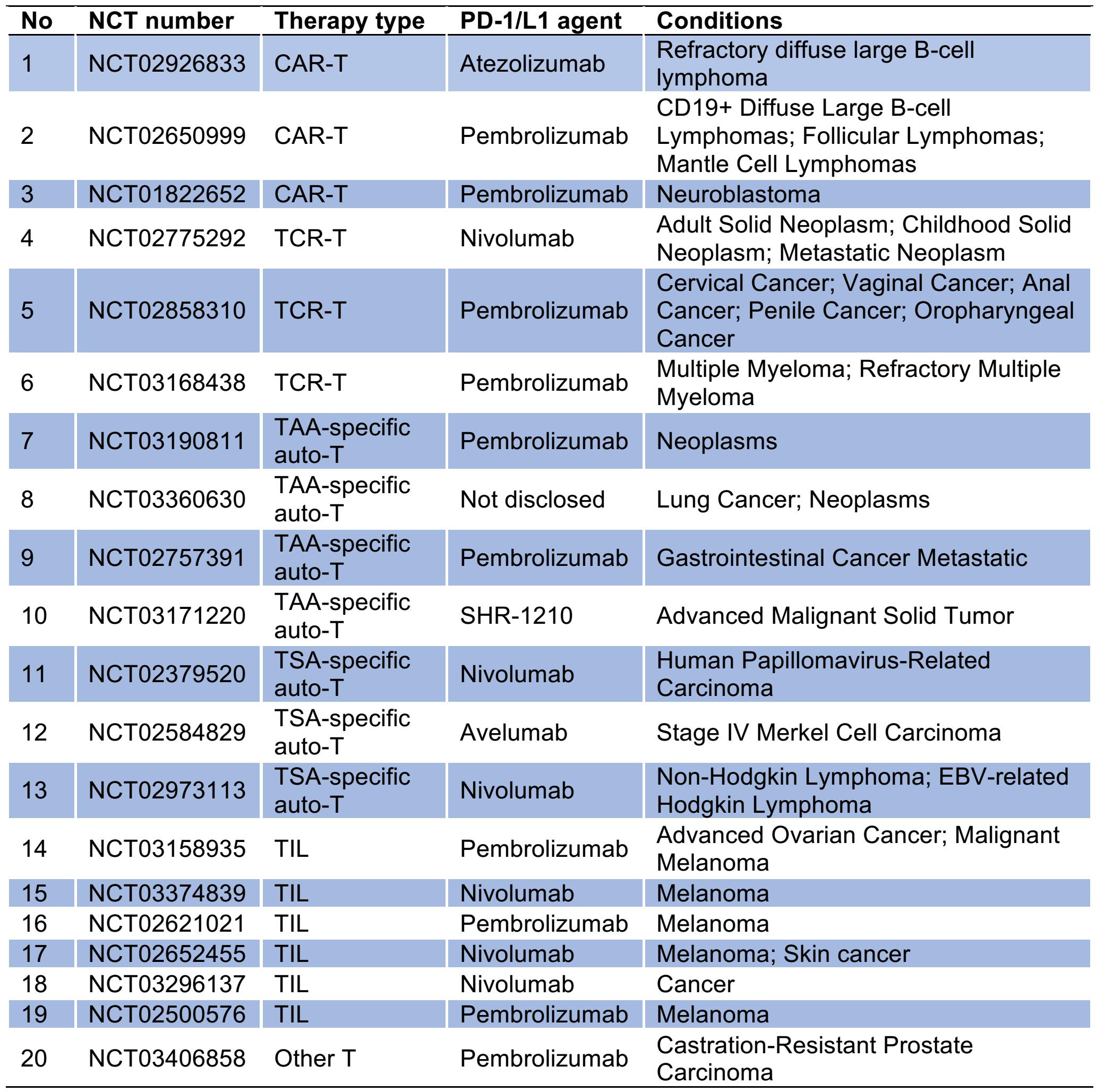 癌症细胞疗法全球图谱:中国位居第二,203个项目正在进行中···